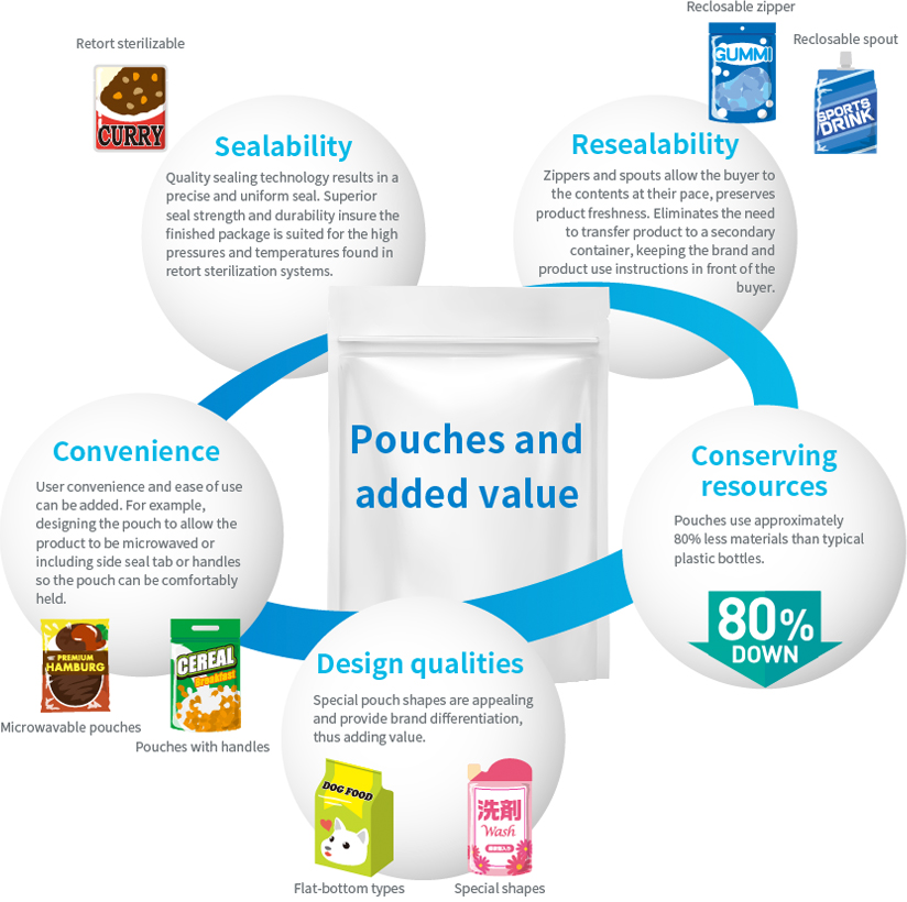 「Pouches and added value」Sealability, Resealability, Convenience, Conserving resources, Design qualities